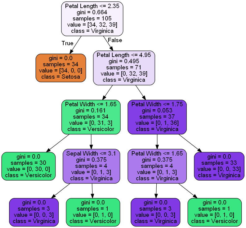 Python : graphvizのインストール方法
