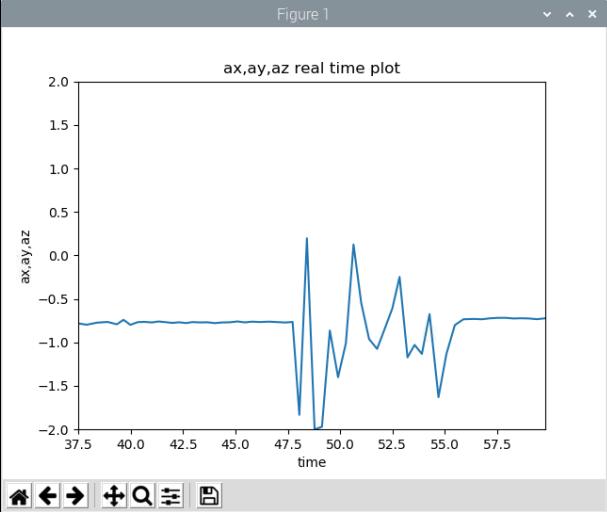 IOT:加速度センサMPU-6050をラズパイ pythonで動かしてみる(2)