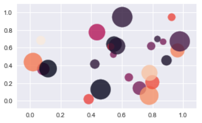 data_scientist:chapter7 matplotlib